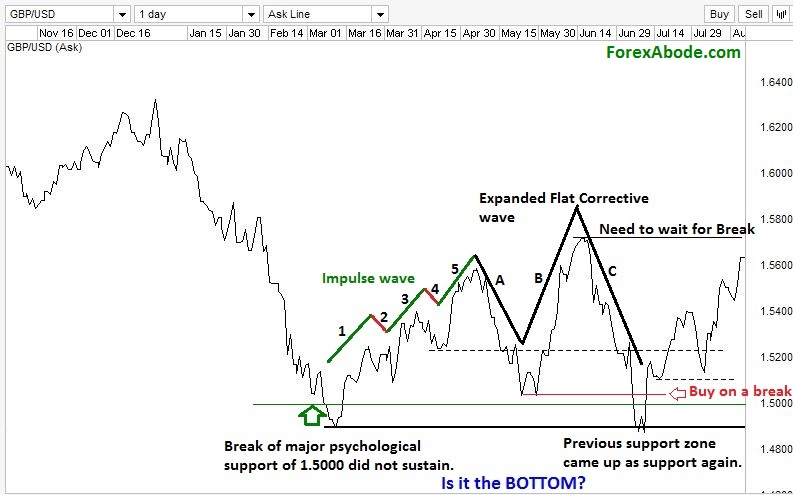 GBP/USD chart with Elliot wave formation after a bearish trend.