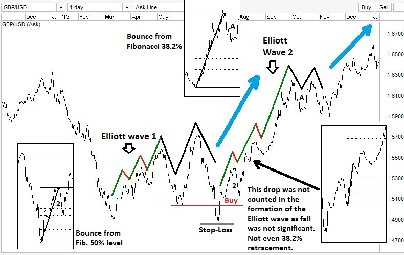 Breakout trading results from Elliot wave.