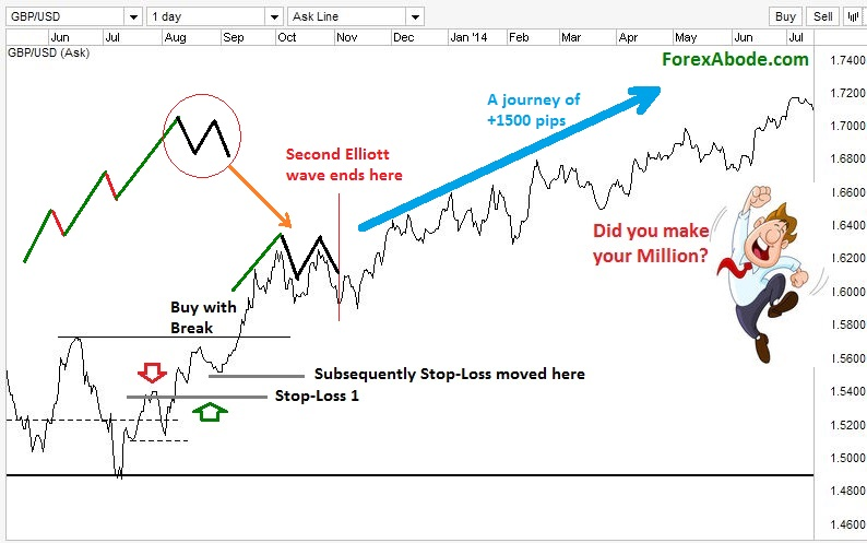 Trade based on the subsequent Elliott Wave.