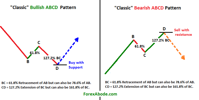 The ABCD Pattern And It's Types Simple Ab Pattern