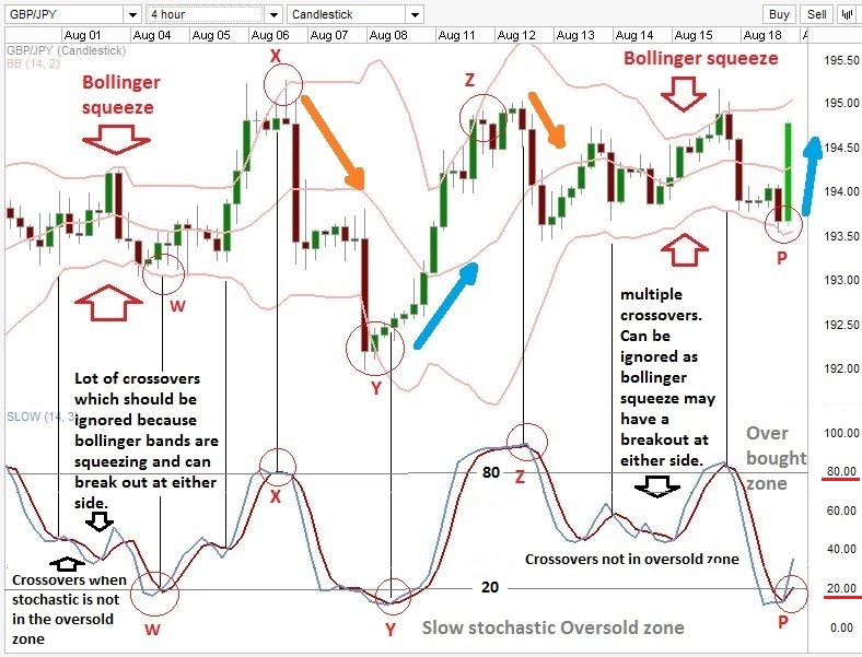 Complementary combination of bollinger bands and stochastic.