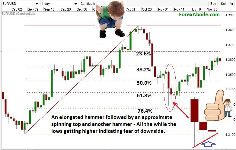 Use of fibonacci retracement in forex