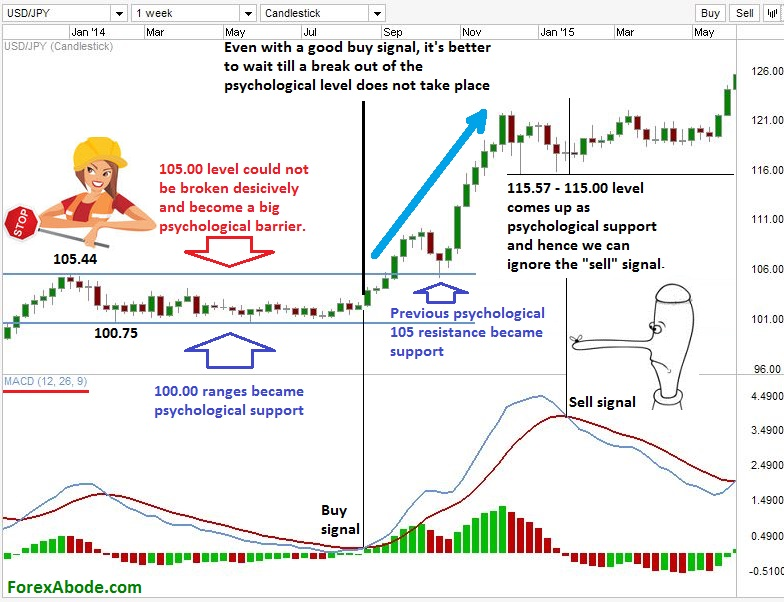 Complementing technical indicators with psychological price levels.