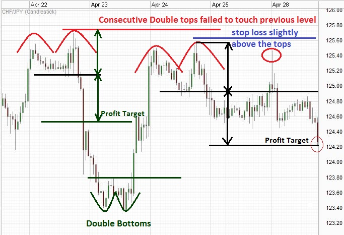 Consecutive double tops with subsequent peaks are lower than the previous ones.