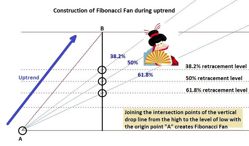 Construction of Fibonacci fan during uptrend.