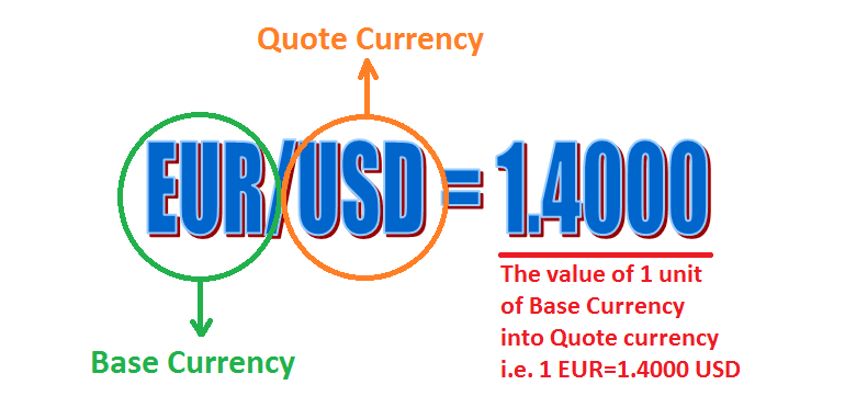 Base currency and Quote currency in a currency pair.
