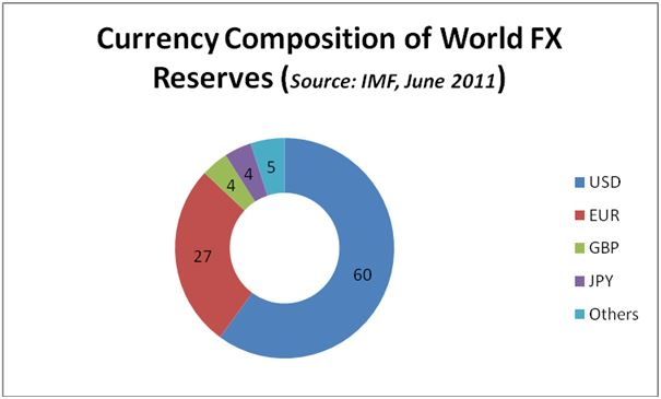 Curreny composition in world forex reserves - a comparison