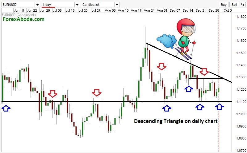 trading with daily chart.