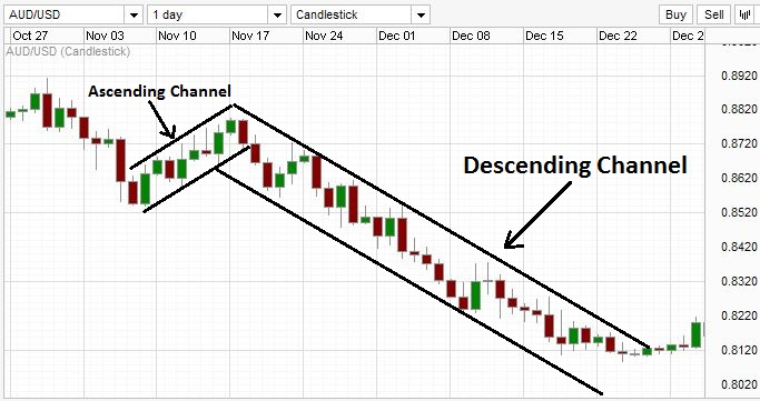 Descending Channel trading in Forex.