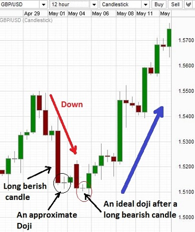 doji pattern after a long bearish candlestick.