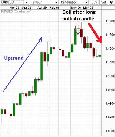 Doji pattern after a long bullish candlestick.