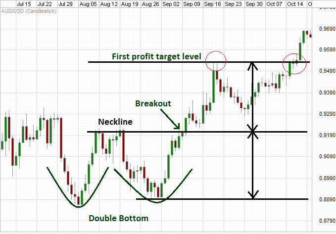 Double bottom breakdown.