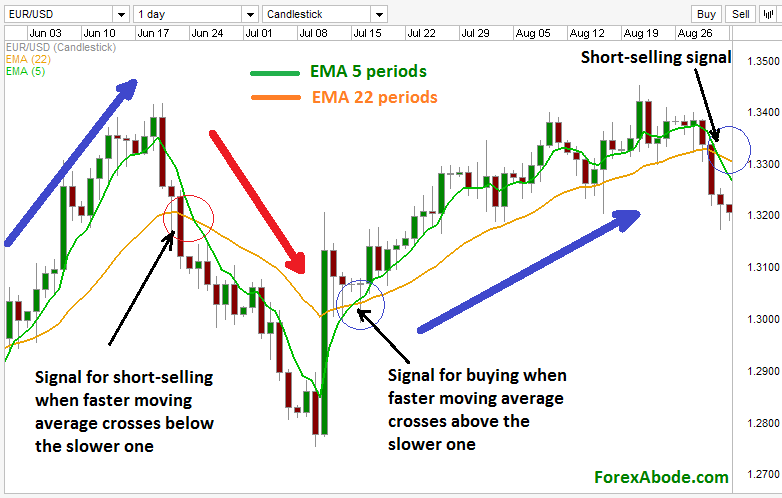 Trading with double moving averages crossover.
