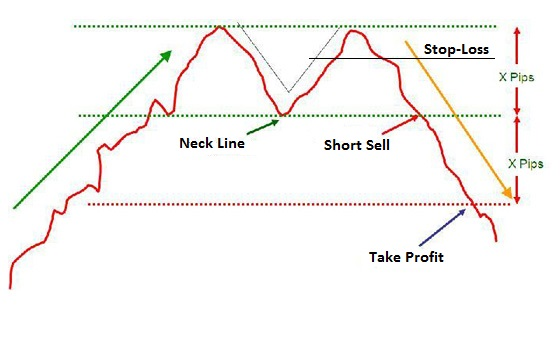 "Formation of a ""Double Top"" on a chart."
