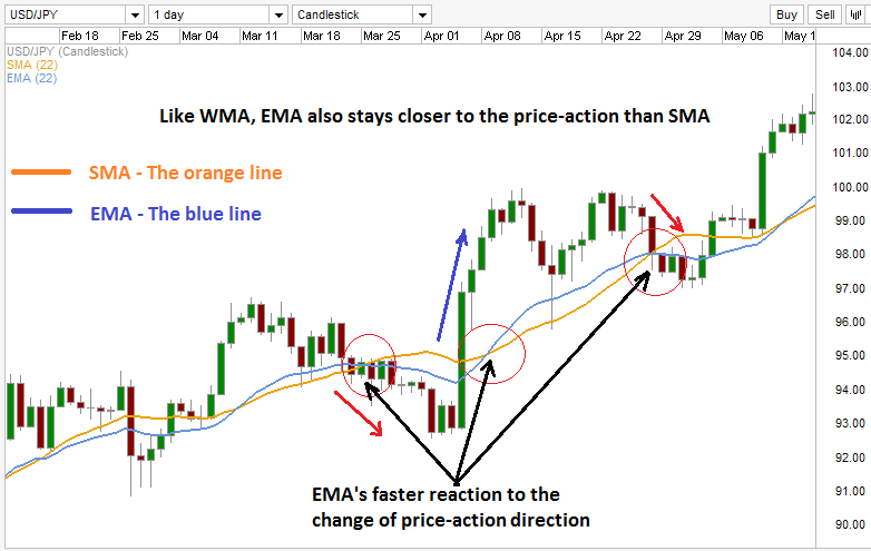 Comparison of EMA and SMA.