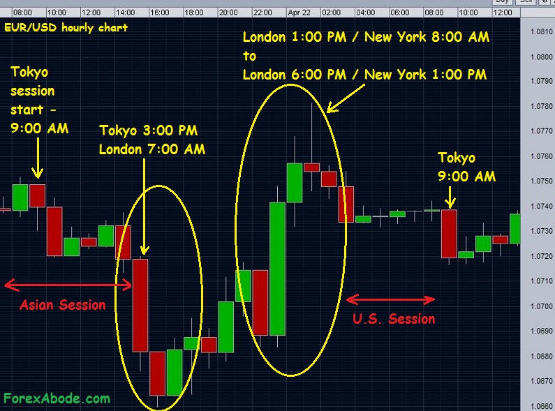 Another Example Of A Forex Chart During Diffe Time Zones