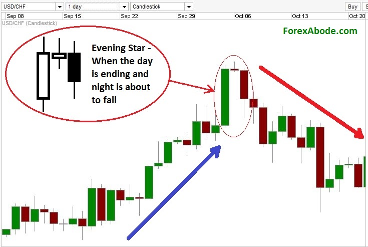 Forex evening star candle