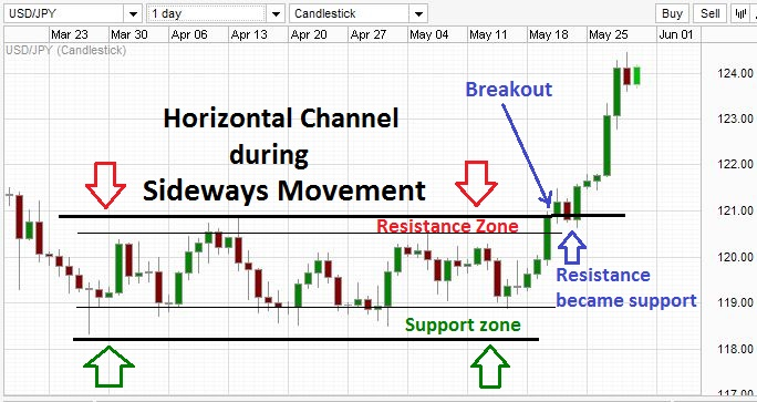 Trading with horizontal price channel during sideways market.