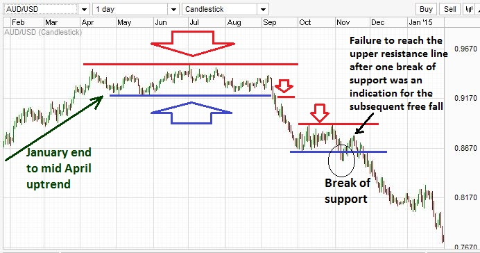 Example of strong resistance at the end of uptrend and failure of support.