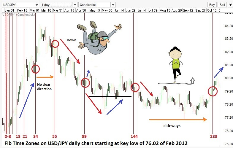Fibonacci time zones on USD/JPY daily chart from February 2012 to October 2012.