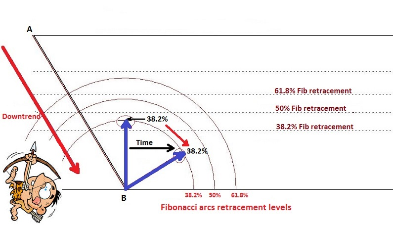 Fibonacci arcs adding the time element during a downtrend.