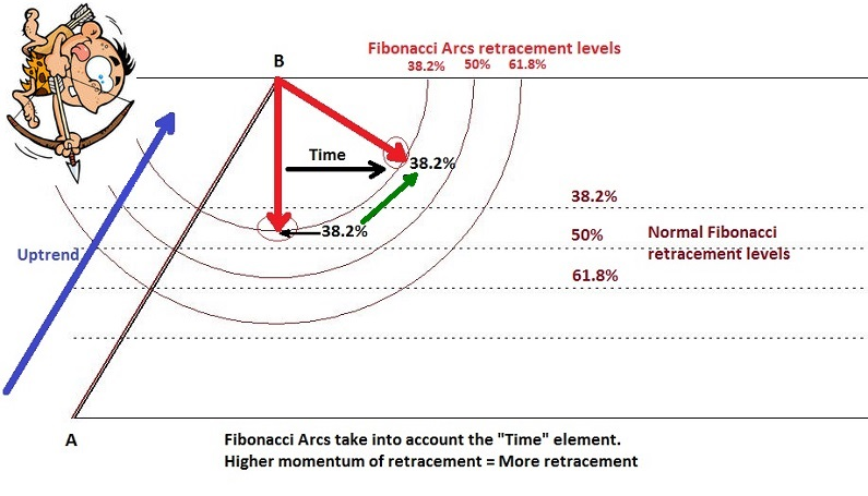 Fibonacci arcs adding the time element during an uptrend.