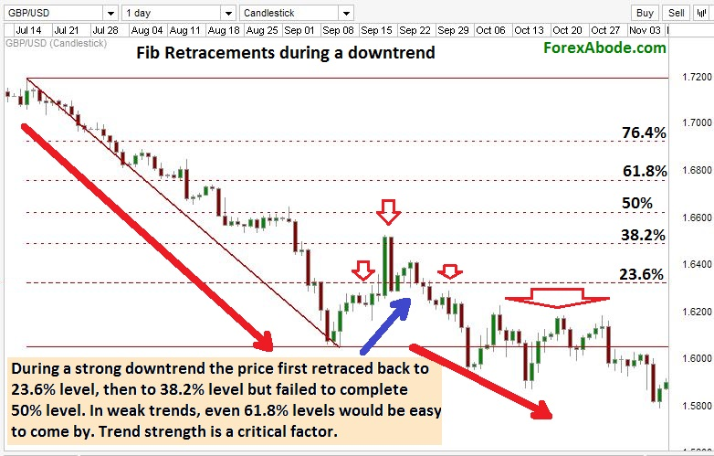 Fibonacci retacement levels during downtrend.