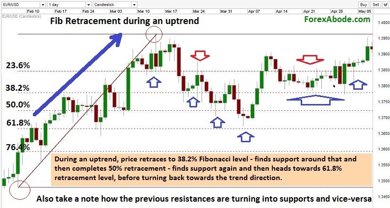 Fibonacci retacement levels during uptrend.