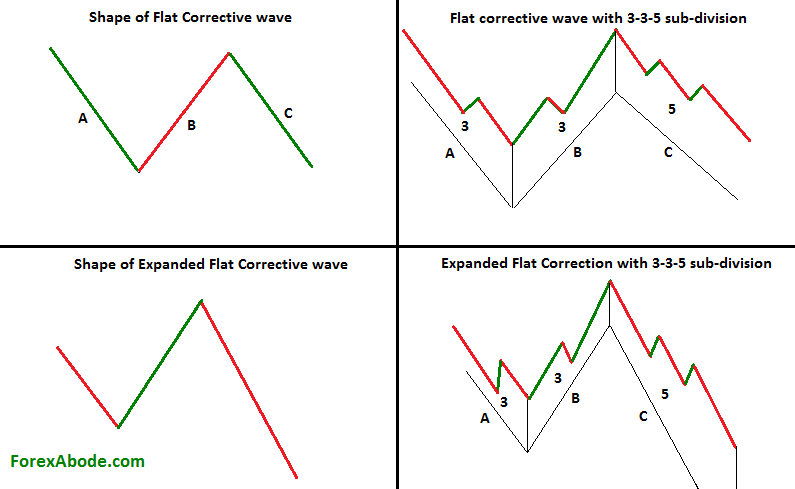 The ABC Correction Elliot Wave Forex Pattern is another method of Elliott Wave Theory, A geometrical shape is created in every pattern. Forex Trading patterns such as Ascending Triangle.