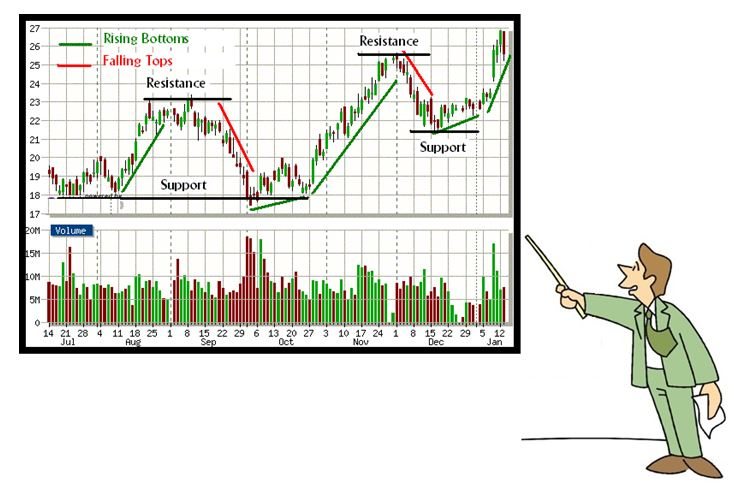 Forex Technical Analysis  Concepts Of Technical Analysis