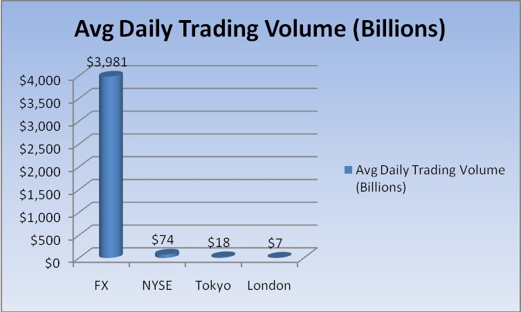 Graph showing forex trading volumes compared with stock trading