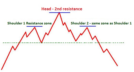 Head and Shoulders chart pattern illustration.