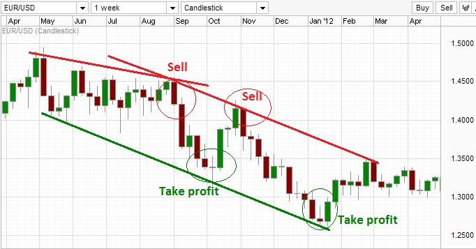 Illustration of trading with trend lines during a downtrend.