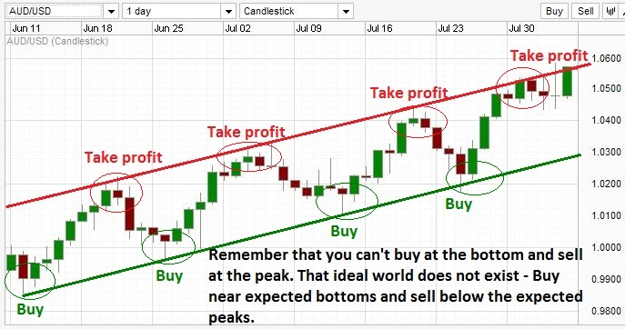 Illustration of trading with trend lines during an uptrend.