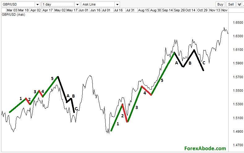 Forex chart with two Elliott wave patterns.