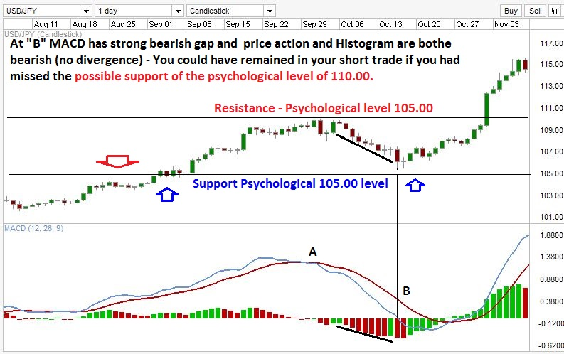 Signals from the technical indicator versus psychological price levels.