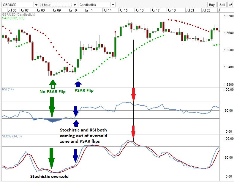 Leading indicators forex trading