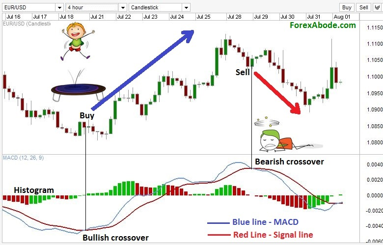 MACD crossover signals for trading