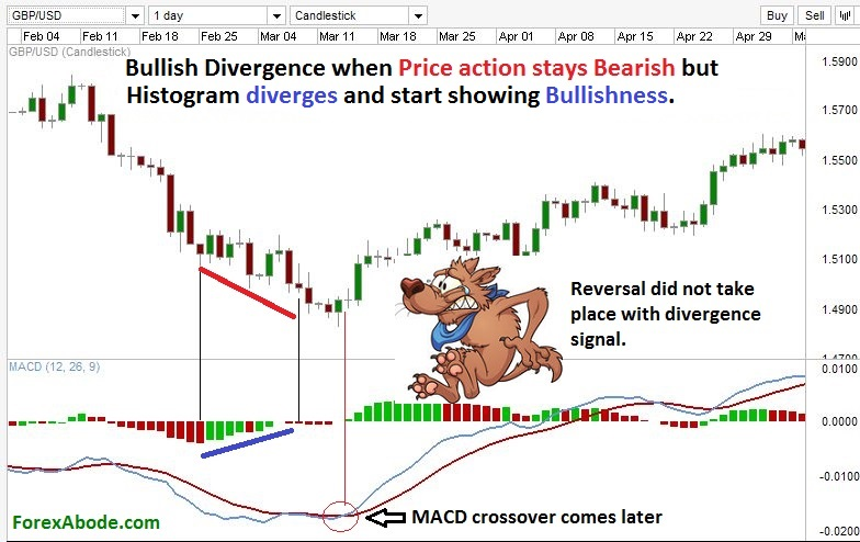 MACD histogram with bullish divergence.