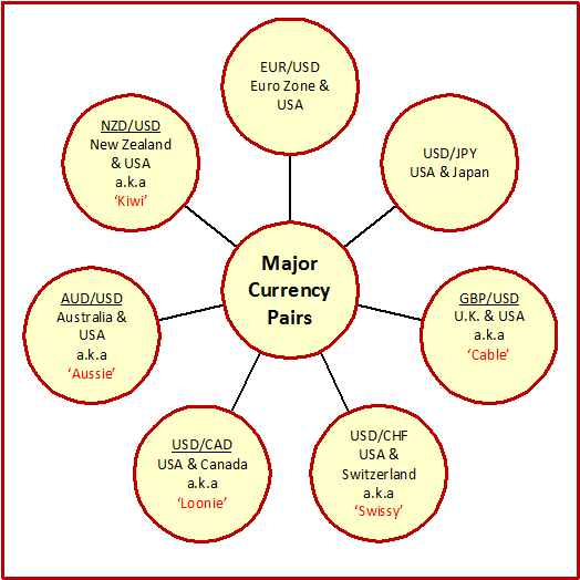 Forex major pairs