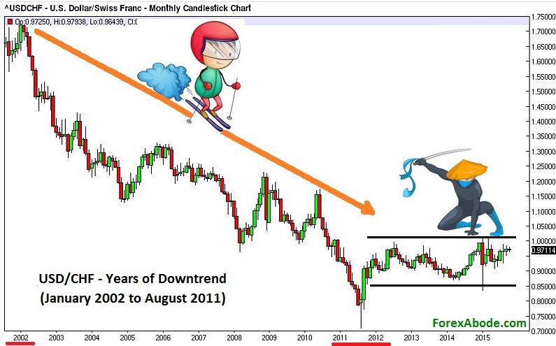 Forex chart  with multi-year downtrend.