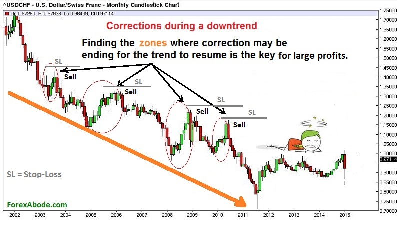 Corrections during a downtrend on a Forex chart.