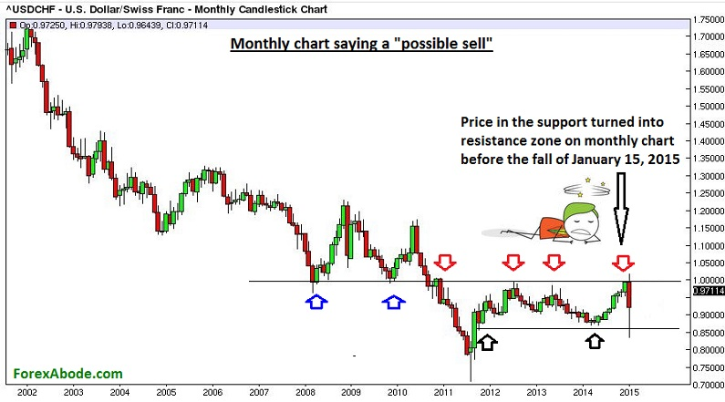 Monthly chart for past 15 years.