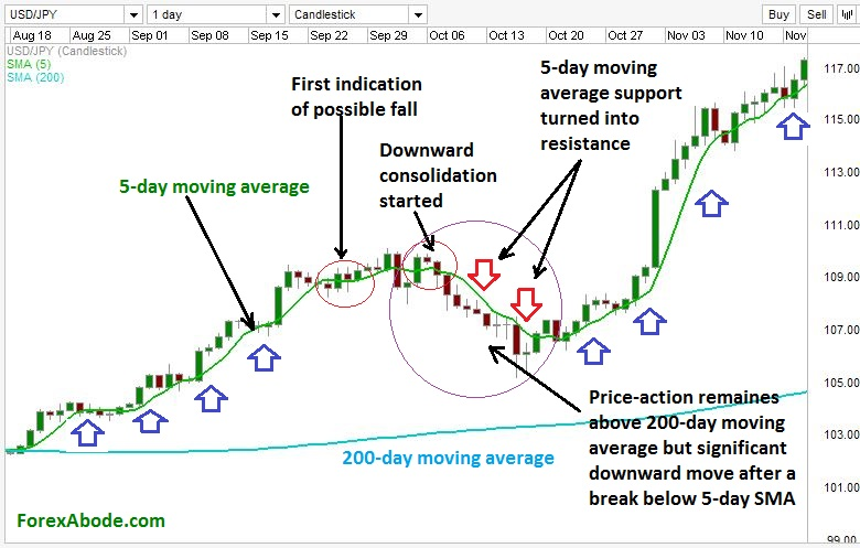 Moving average for trend detection on a Forex chart.
