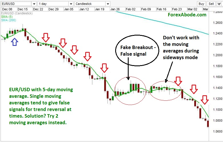 Moving average in a downtrend giving false signal for the Forex pair.