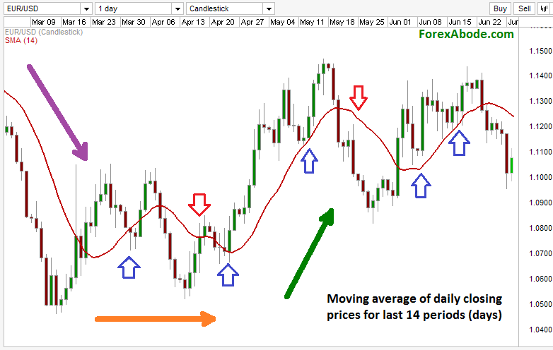 Using multiple moving averages forex