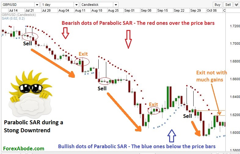 Using bollinger bands with parabolic sar