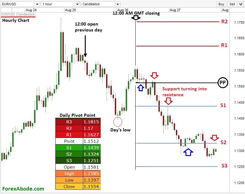 Pivot points forex