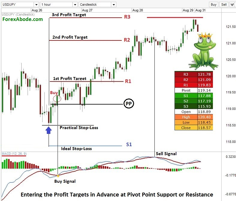 Pivot points on a Forex chart, complimenting a technical indicator to know stop loss and profit targets.