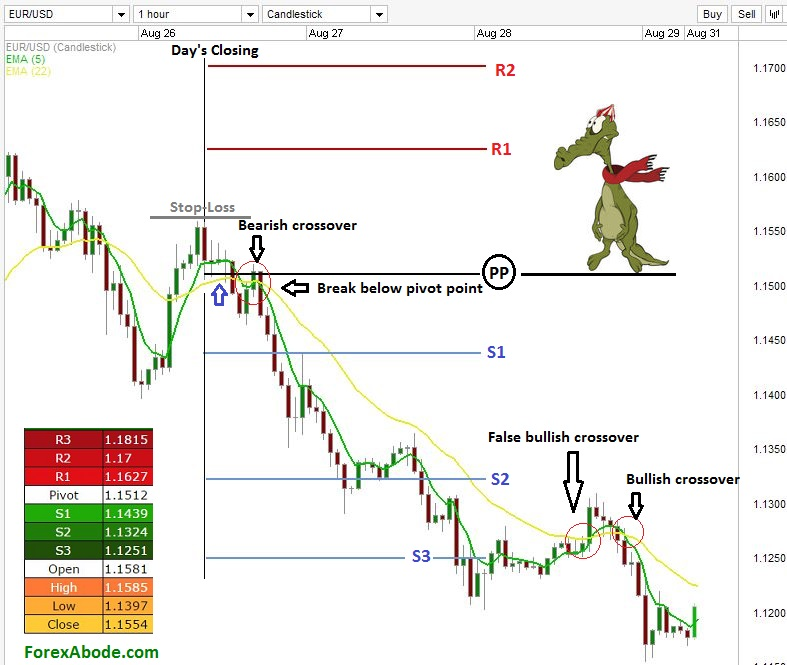 pivot points complimenting moving averages on a Forex chart.